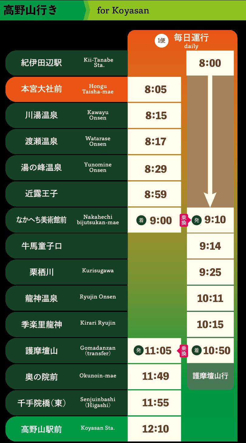 高野山行き